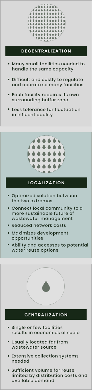 Facility - Innovative Solutions for Wastewater Treatment